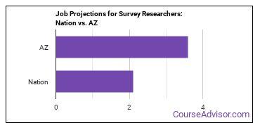 Job Projections for Survey Researchers: Nation vs. AZ
