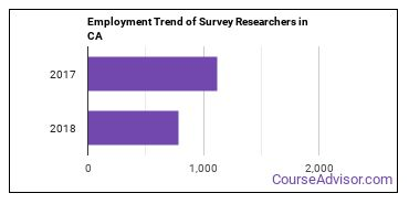 Survey Researchers in CA Employment Trend