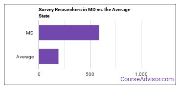 Survey Researchers in MD vs. the Average State
