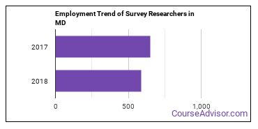 Survey Researchers in MD Employment Trend