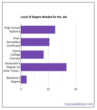 Surveying Technician Degree Level