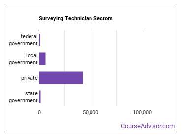 Surveying Technician Sectors