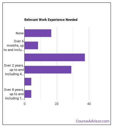 Surveying Technician Work Experience
