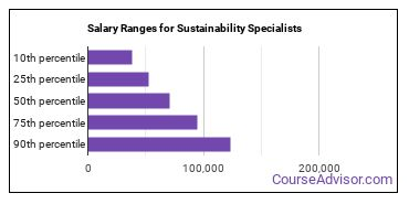 Salary Ranges for Sustainability Specialists