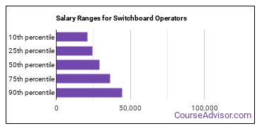 Salary Ranges for Switchboard Operators