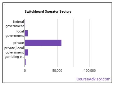 Switchboard Operator Sectors