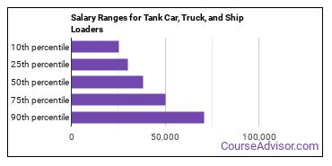 Salary Ranges for Tank Car, Truck, and Ship Loaders