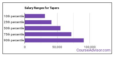 Salary Ranges for Tapers