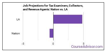 Job Projections for Tax Examiners, Collectors, and Revenue Agents: Nation vs. LA