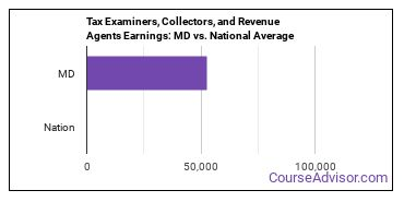 Tax Examiners, Collectors, and Revenue Agents Earnings: MD vs. National Average