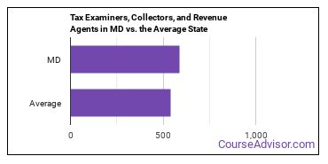 Tax Examiners, Collectors, and Revenue Agents in MD vs. the Average State