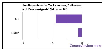 Job Projections for Tax Examiners, Collectors, and Revenue Agents: Nation vs. MD