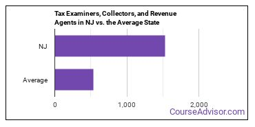 Tax Examiners, Collectors, and Revenue Agents in NJ vs. the Average State