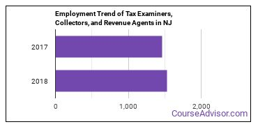 Tax Examiners, Collectors, and Revenue Agents in NJ Employment Trend