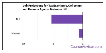 Job Projections for Tax Examiners, Collectors, and Revenue Agents: Nation vs. NJ