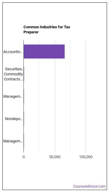 Tax Preparer Industries