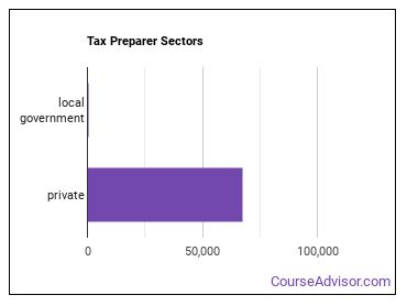 Tax Preparer Sectors