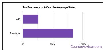 Tax Preparers in AK vs. the Average State