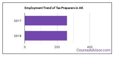 Tax Preparers in AK Employment Trend