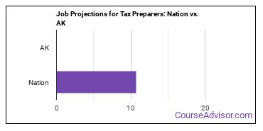 Job Projections for Tax Preparers: Nation vs. AK