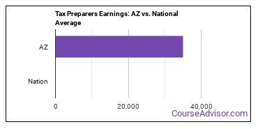 Tax Preparers Earnings: AZ vs. National Average