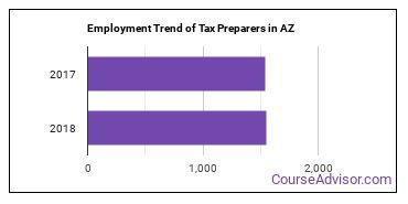 Tax Preparers in AZ Employment Trend