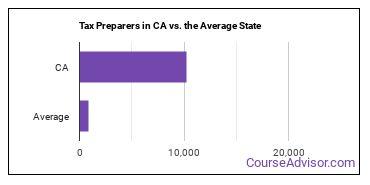 Tax Preparers in CA vs. the Average State