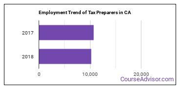 Tax Preparers in CA Employment Trend