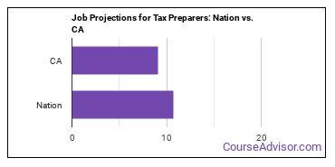 Job Projections for Tax Preparers: Nation vs. CA