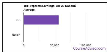 Tax Preparers Earnings: CO vs. National Average