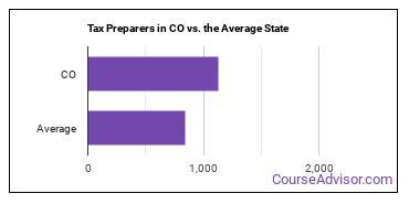 Tax Preparers in CO vs. the Average State