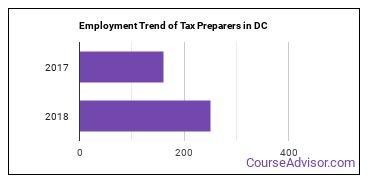 Tax Preparers in DC Employment Trend