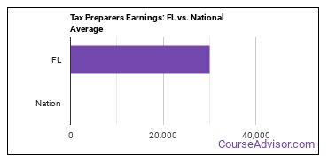Tax Preparers Earnings: FL vs. National Average