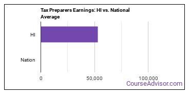 Tax Preparers Earnings: HI vs. National Average