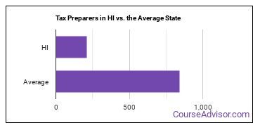 Tax Preparers in HI vs. the Average State