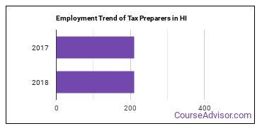 Tax Preparers in HI Employment Trend