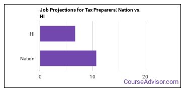Job Projections for Tax Preparers: Nation vs. HI