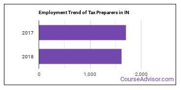 Tax Preparers in IN Employment Trend
