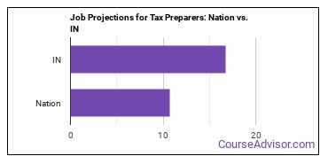 Job Projections for Tax Preparers: Nation vs. IN