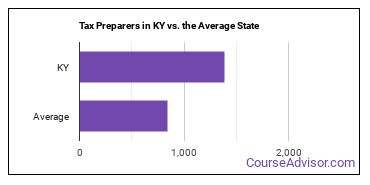 Tax Preparers in KY vs. the Average State