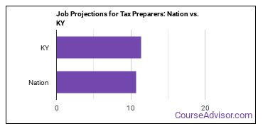 Job Projections for Tax Preparers: Nation vs. KY