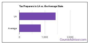 Tax Preparers in LA vs. the Average State