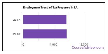 Tax Preparers in LA Employment Trend