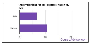 Job Projections for Tax Preparers: Nation vs. MD