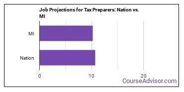 Job Projections for Tax Preparers: Nation vs. MI