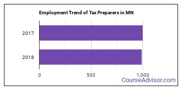 Tax Preparers in MN Employment Trend