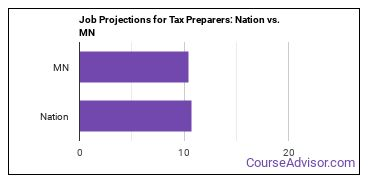 Job Projections for Tax Preparers: Nation vs. MN