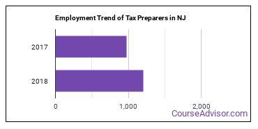 Tax Preparers in NJ Employment Trend