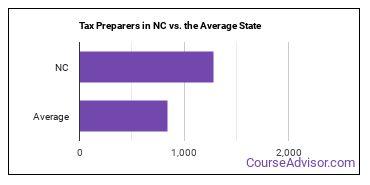 Tax Preparers in NC vs. the Average State