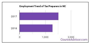 Tax Preparers in NC Employment Trend
